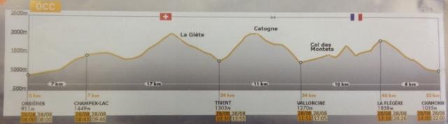 Orsieres to Champex to Chamonix via a few mountains :-)